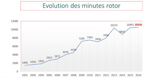 evolution-minutes-rotor-2016