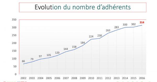 evolution-nombre-adherents-2016