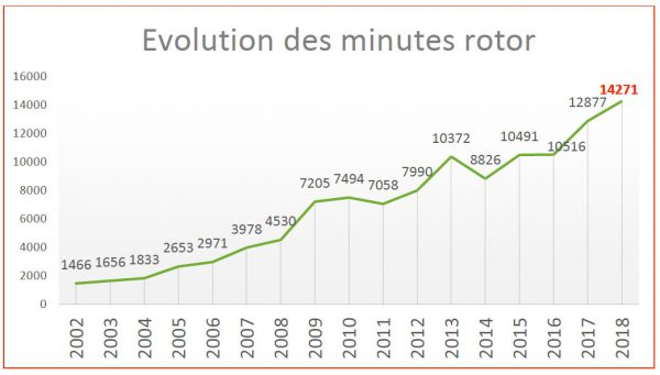 Evolution minutes rotor 2018